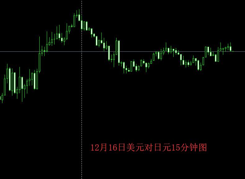 美元对日元12月11日走势图