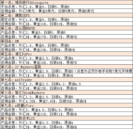 中国国内十大正规外汇平台商排名